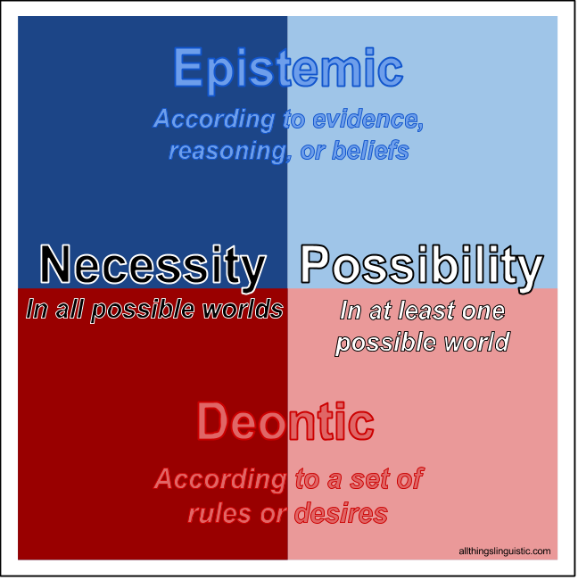 The difference between epistemic & deontic, necessity & possibility, in an  overlapping diagramThis is