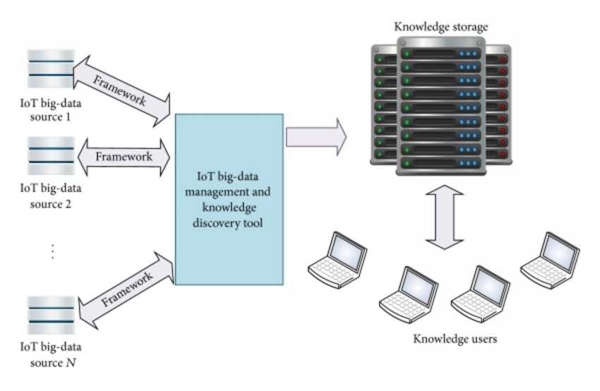 Knowledge depository system architecture.