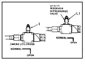 TM 55-1520-240-23-6 7-135.1 DEPRESSURIZE UTILITY HYDRAULIC SYSTEM  (Continued) 7-135.1 1. Turn EMERG UTIL PRESS valve handle (1) and UTILITY  RESERVOIR