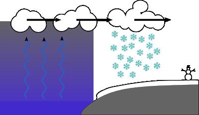 Lake-derived-snow.png