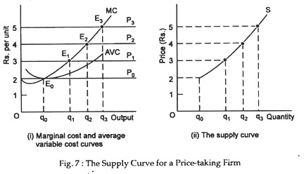 The supply curve for a price-taking firm