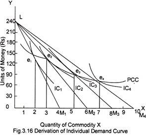 3.16 illustrates the way in which the individual demand curve can be derived  from the price consumption curve. When a demand curve is to be drawn,