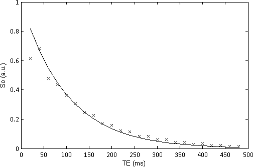 Illustration of a EPG derived curve with an FA of 120° (x) and correct    Download Scientific Diagram