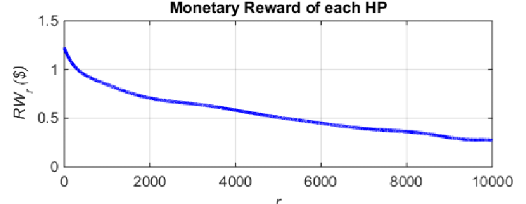 Payment curve derived by the incremental reward method