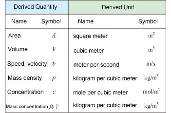 SI Derived Quantities and Derived Units