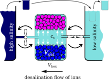 Scheme of the desalination machine: the desalination box of volume V_box  contains a gel of volume V_gel which is separated by a sieve from the outer