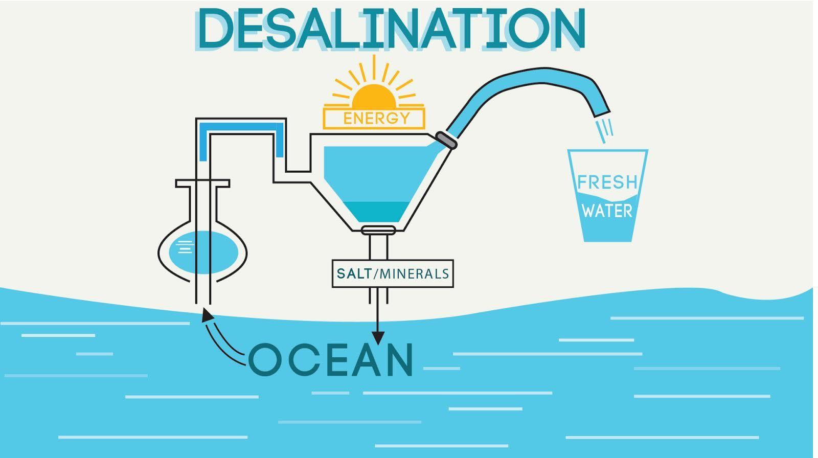 future desalinization - - Yahoo Image Search Results