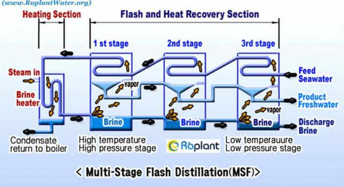 Reverse osmosis desalination plant Schematic showing the design of a  multi-stage flash distillation plant