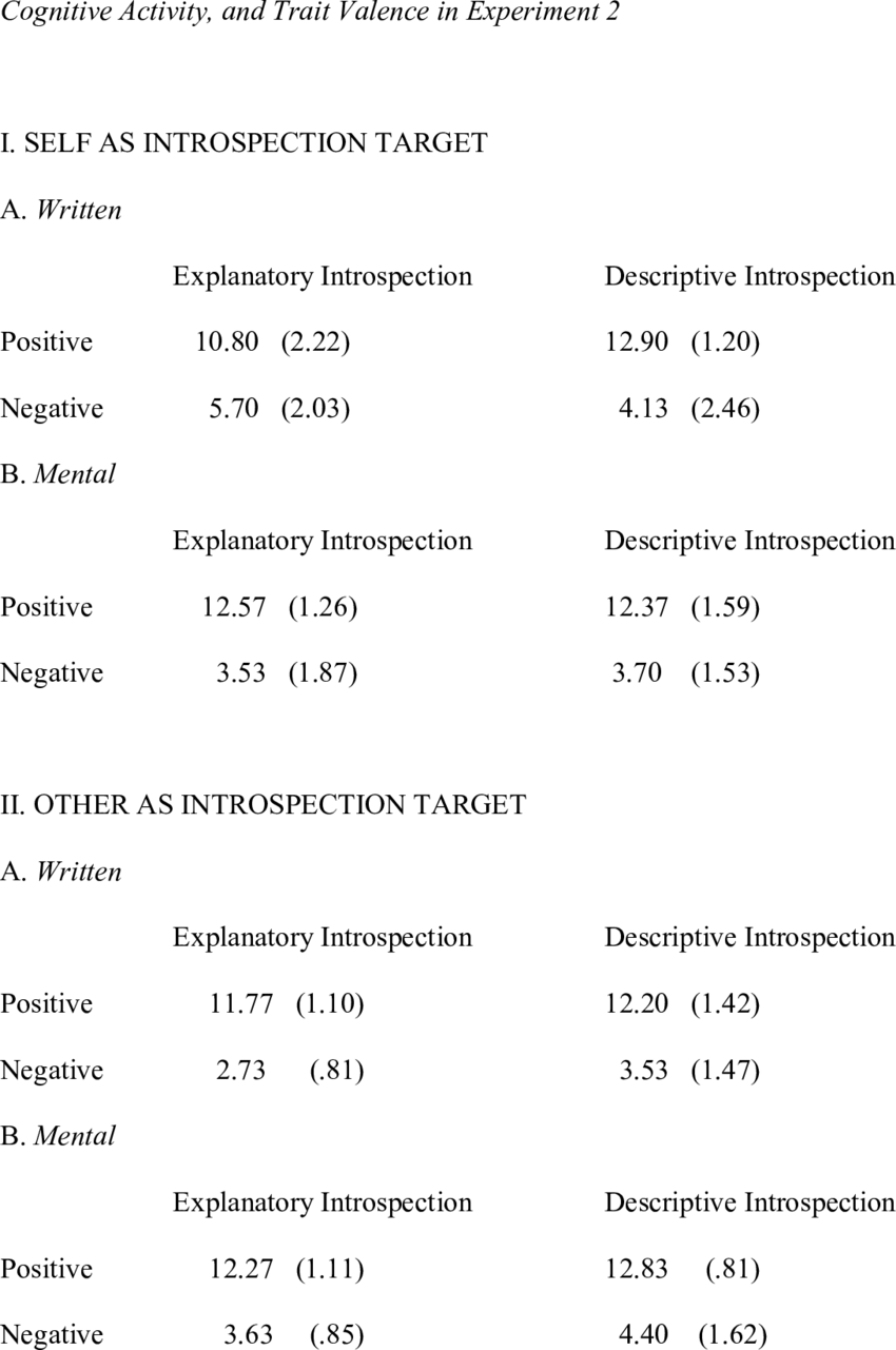 Self-Descriptiveness Means (and SDs) as a Function of Introspection Target  Type,