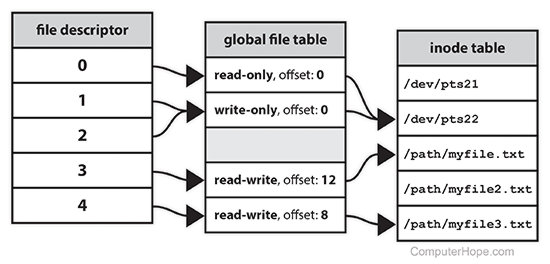 File descriptor diagram