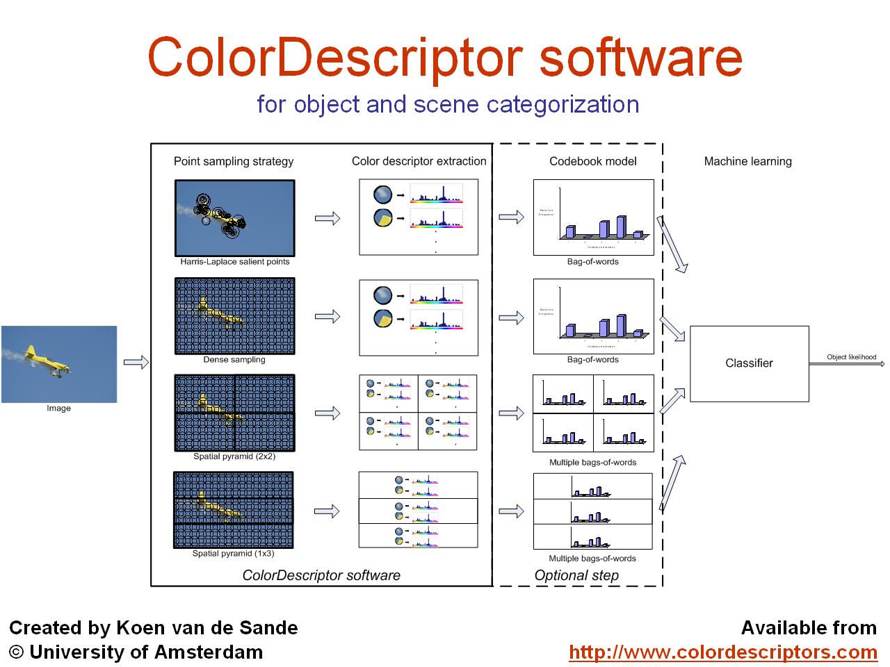 ColorDescriptor software overview