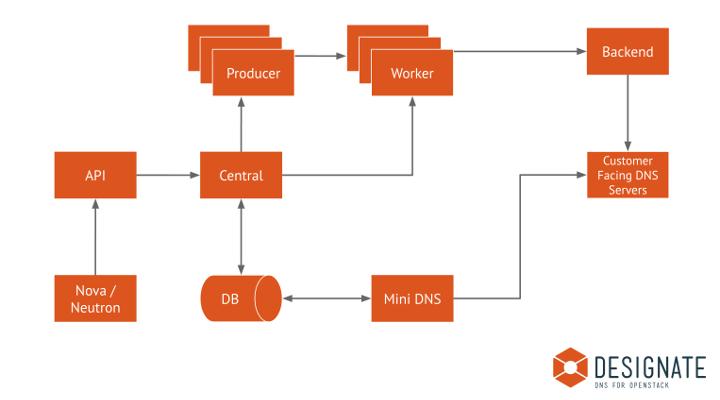 Designate API¶