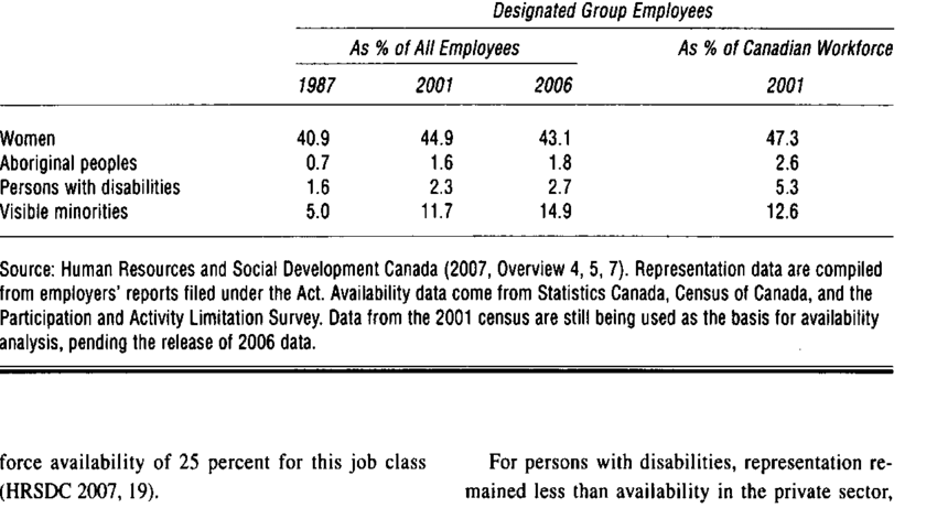 Representation of Designated Groups in Firms Covered by the Employment  Equity Act, Canada: Federally