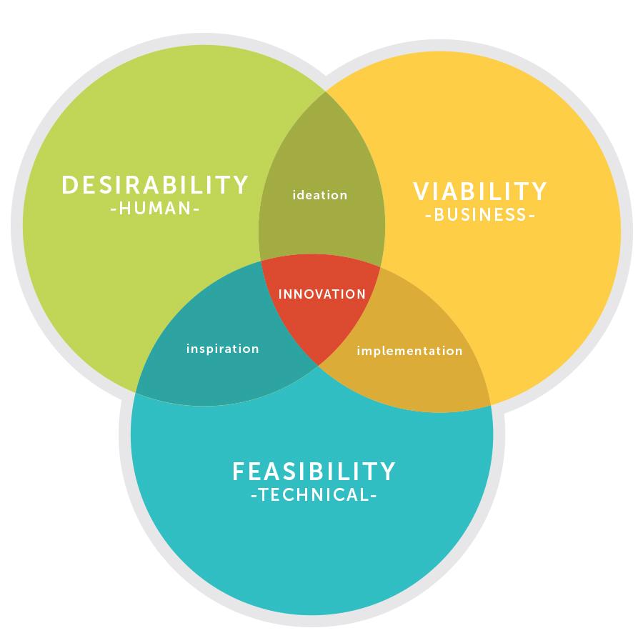 image01. Desirability