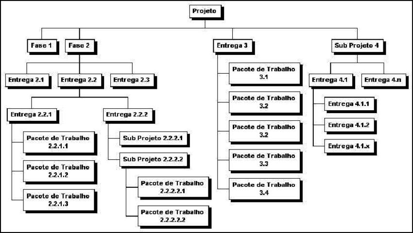 Exemplo de uma EAP.