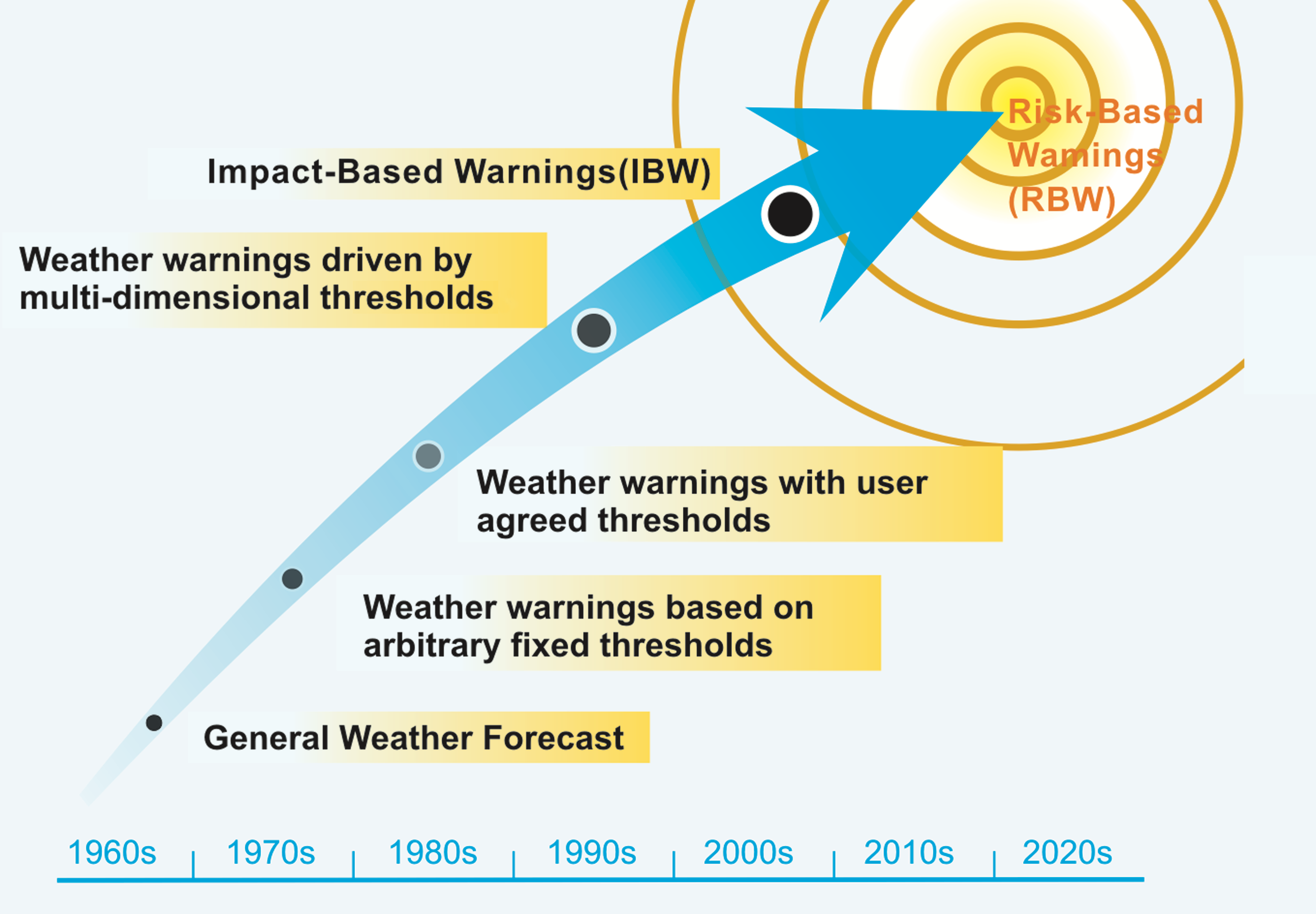 Global Evolution of Early Warning Systems