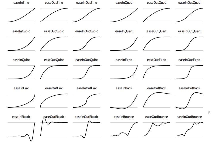provides a visual holistic overview of easing functions as well as methods  to performing the easing in JavaScript and CSS.