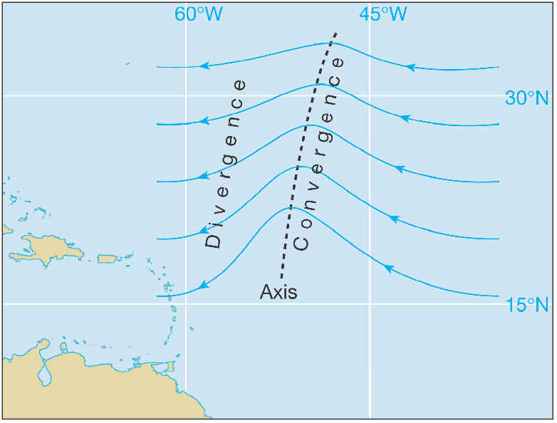 To the east of the wave axis, winds converge as they move slightly  poleward. To the west of the axis, flow diverges as it turns toward the  equator.