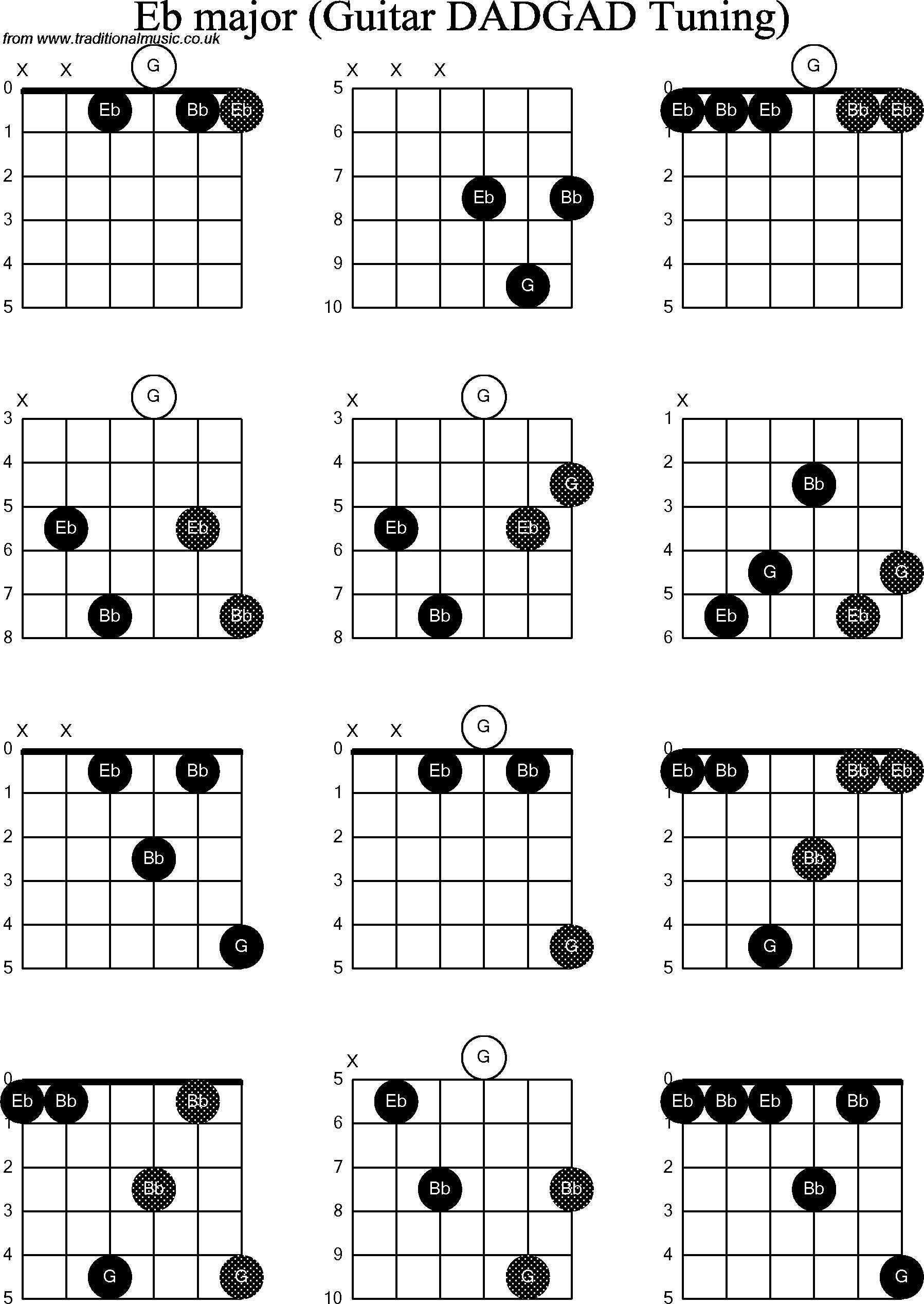 Chord Diagrams for D Modal Guitar(DADGAD), Eb