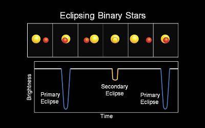 Eclipsing binaries[edit]