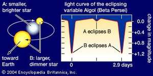 Light curve of Algol (Beta Persei), an eclipsing variable, or eclipsing  binary