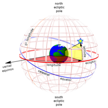 Earth-centered ecliptic coordinates as seen from outside the celestial  sphere. Ecliptic longitude (red) is measured along the ecliptic from the  vernal