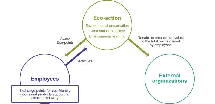 Eco-Action Program