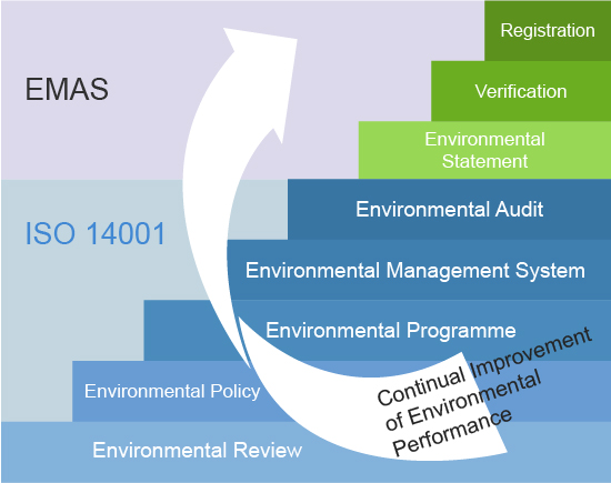 Eco-Management and Audit Scheme (EMAS) in Finland