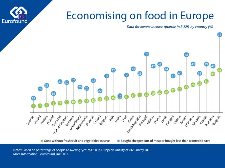Economising on food