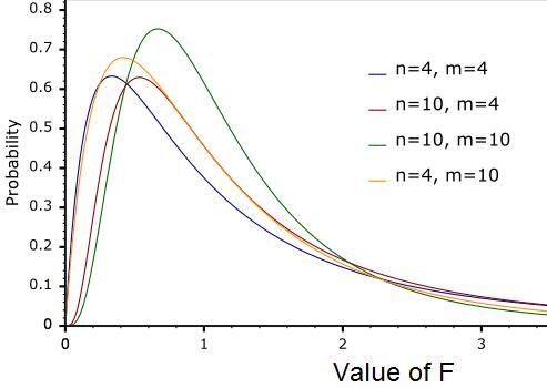 F-distributions