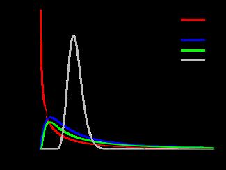 F-distribution pdf.svg