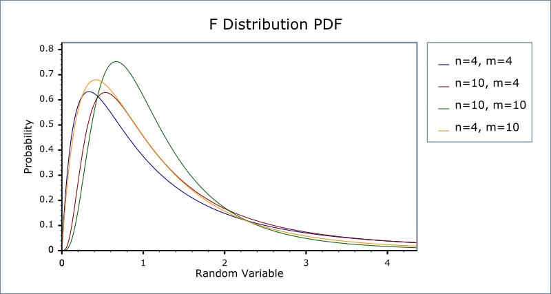 f distribution