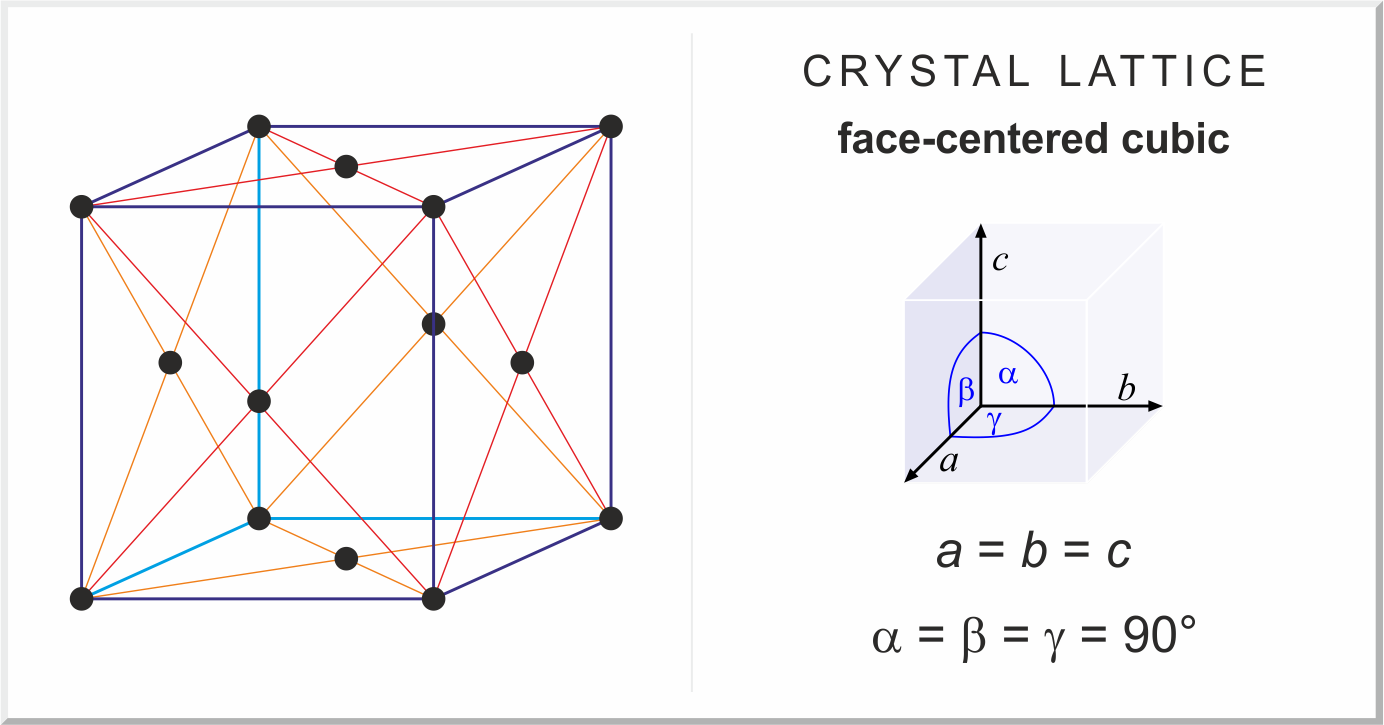Face-centered cubic (fcc) lattice
