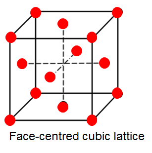 File:Face-centred Cubic Lattice.png
