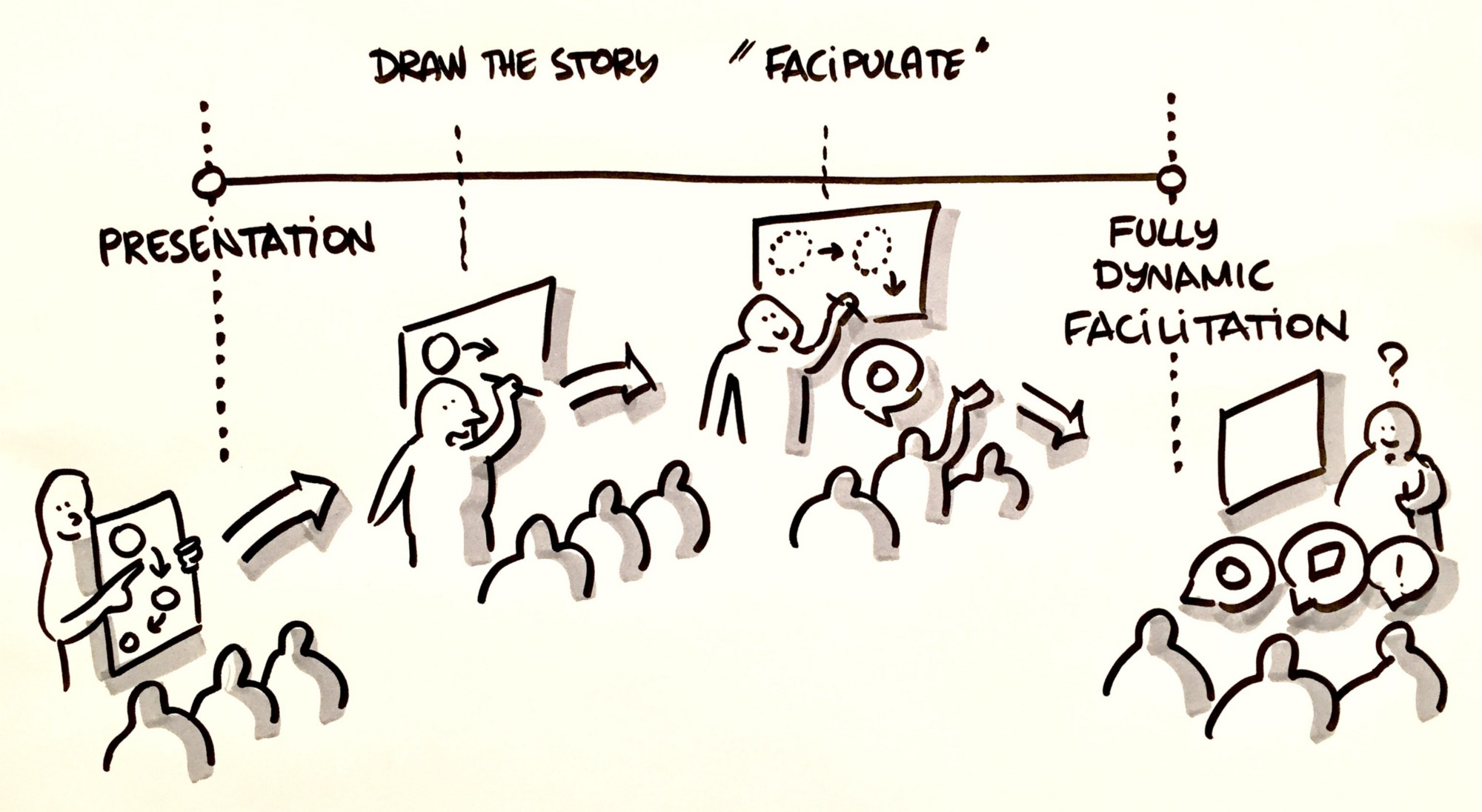 4 stages of graphic facilitation skills development