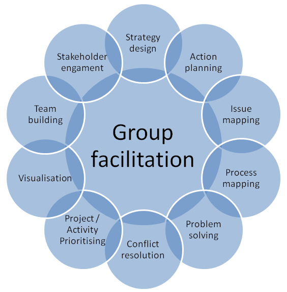 Different aspects of group facilitation (Source)