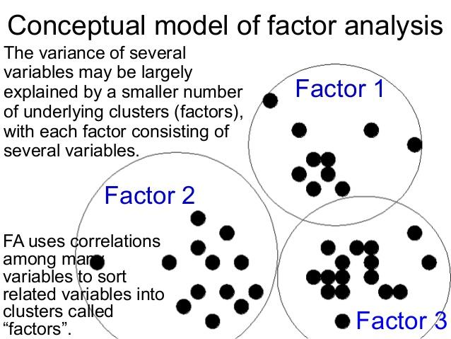 7. 7 Conceptual model of factor analysis