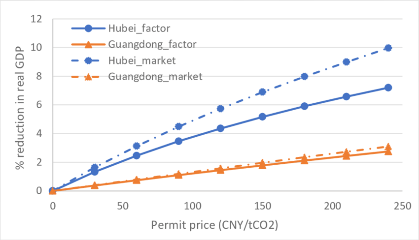 Percentage reduction in real GDP at factor cost versus at market price,  autarky.