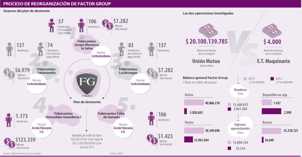 Dos negocios dificultan reorganización de Factor Group. Alternate Text