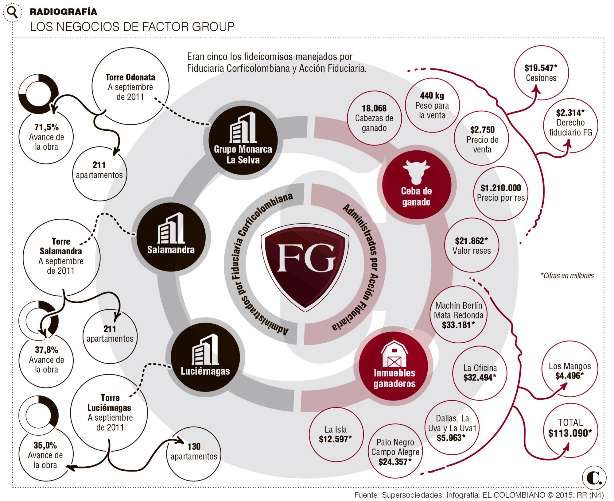 Descalabro Factor Group