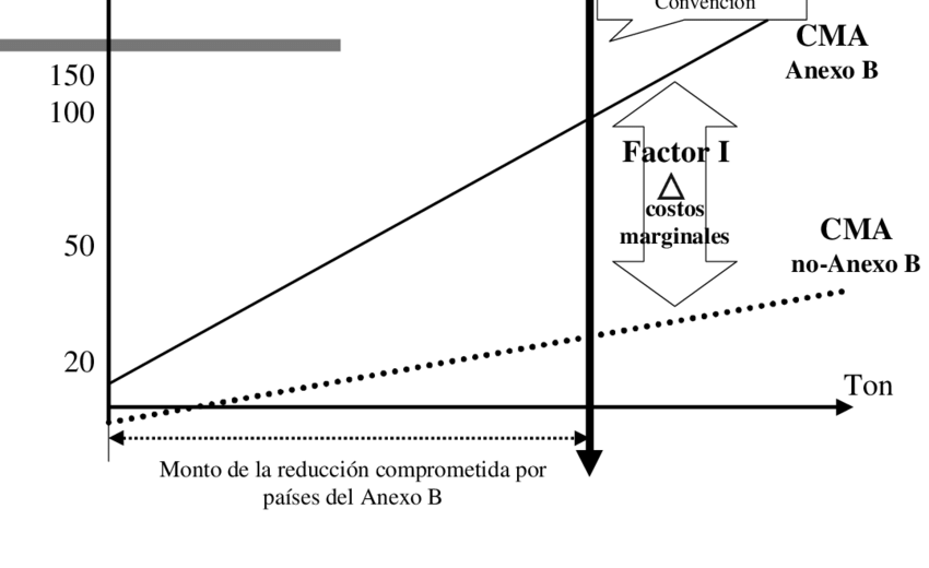 a Origen de la demanda internacional (Factor II) | Download Scientific  Diagram