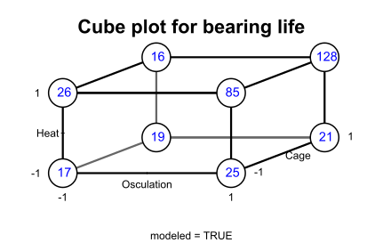 Cube plot for bearing life.svg