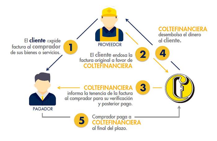 infografico-factoring-coltefinanciera