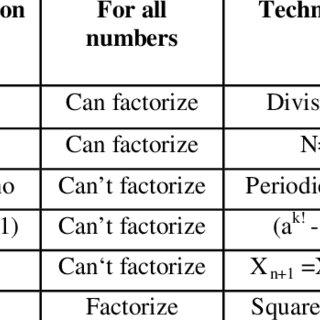 Comparison of few factorization methods vs MPRF method
