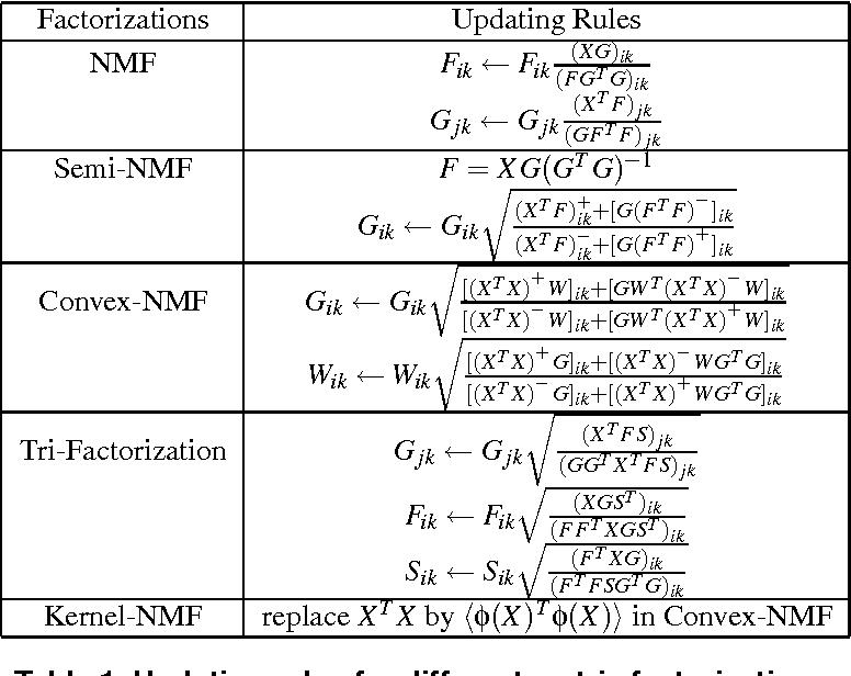The Relationships Among Various Nonnegative Matrix Factorization Methods  for Clustering - Semantic Scholar