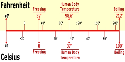 Lecture on Fahrenheit Scale