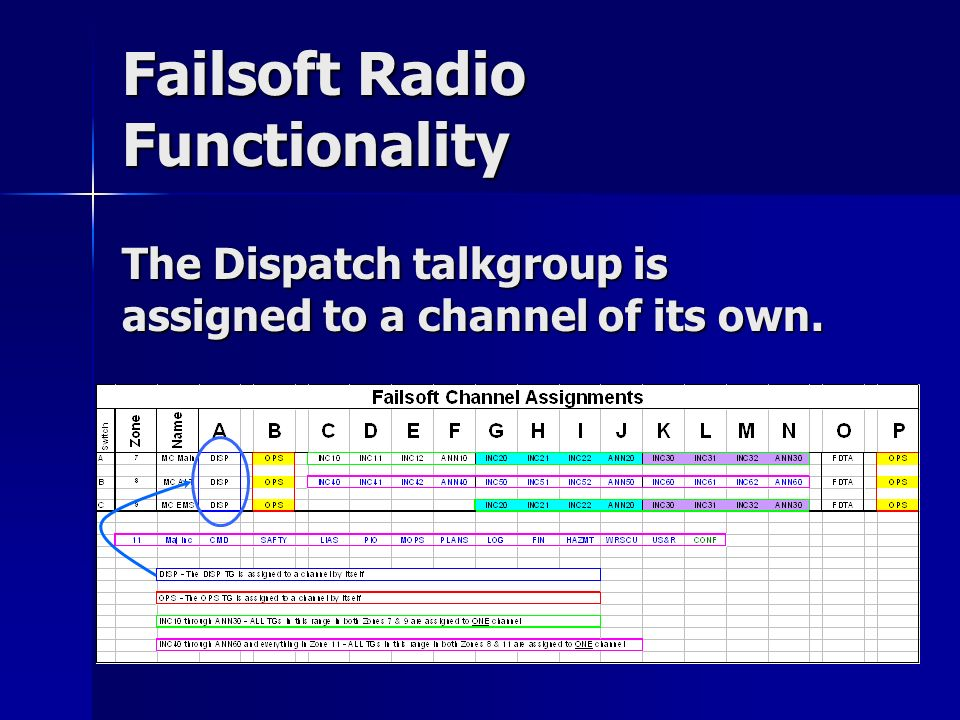 Failsoft Radio Functionality