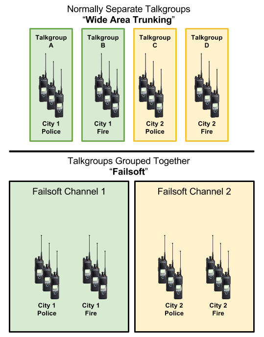 Normally separate talkgroups combine during failsoft