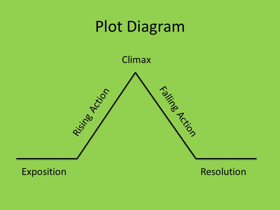 2 Plot Diagram ExpositionResolution Rising Action Falling Action Climax