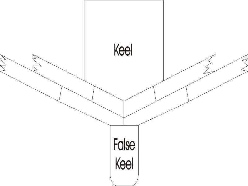 false keel